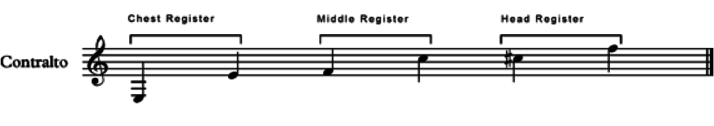 an alto musical scale showing each register