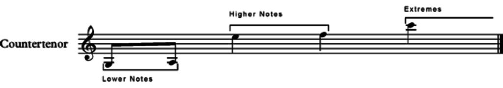 countertenor musical scale