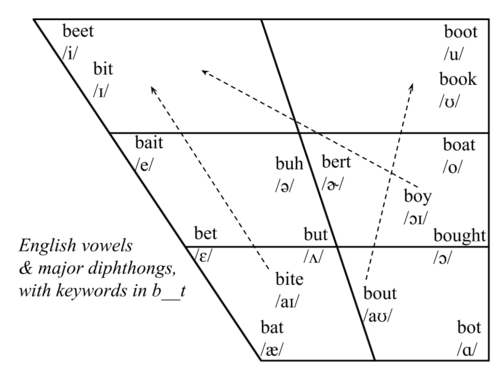 diagram showing all English vowel sounds
