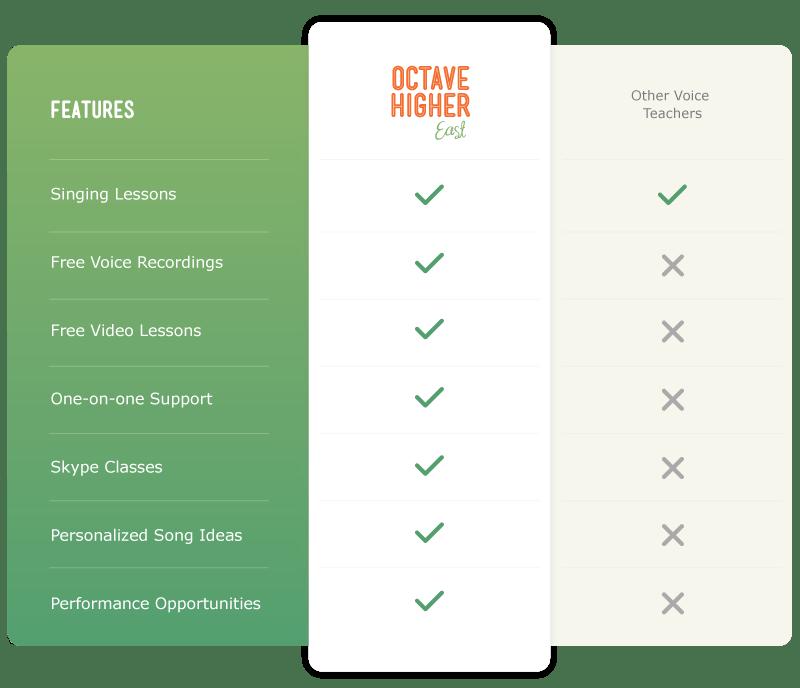 Ramsey Voice Studio Benefit Comparison Chart - Ramsey Voice
