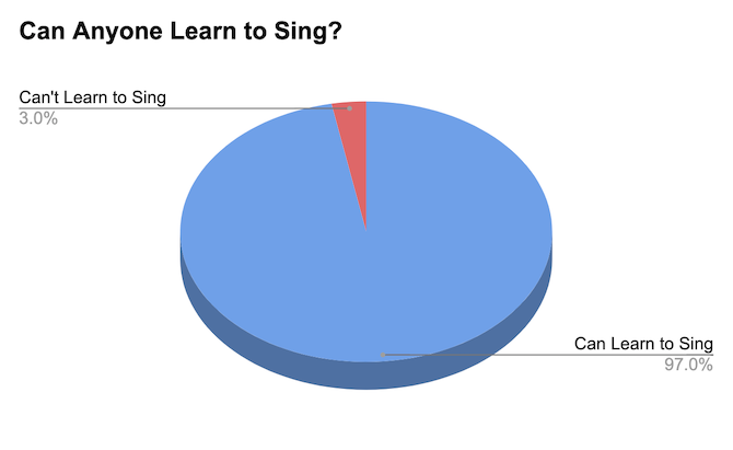 A graph showing that 97% of people can learn to sing