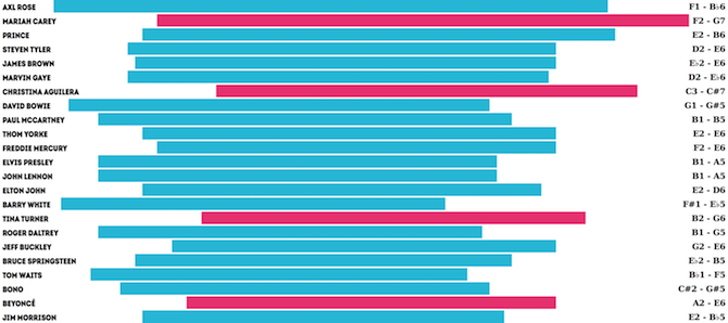 A chart showing the vocal ranges for famous singers listed in rows.