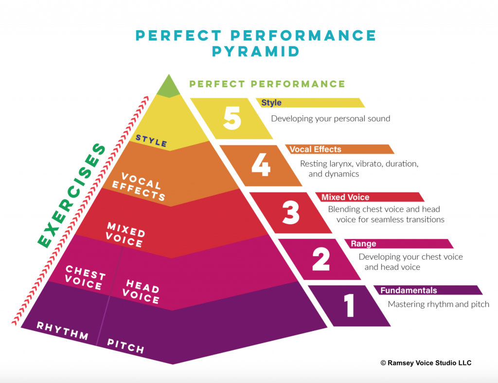 A pyramid displaying rhythm, pitch, chest voice, head voice, mixed voice, vocal effects and style